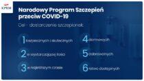 Minister zdrowia przekazał szczegóły szczepień przeciwko Covid-19